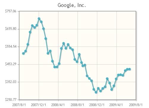 Jqplot Jquery Charts And Graphs Plugin Technogadge